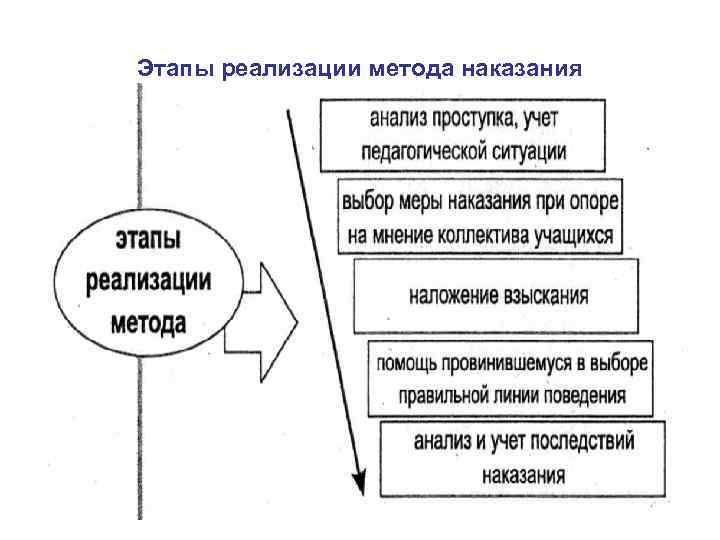 Этапы реализации метода наказания