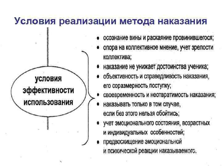 Условия реализации метода наказания