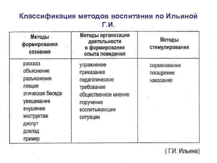 Классификация методов воспитания по Ильиной Г. И.