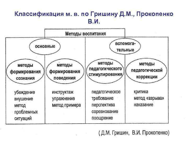 Классификация м. в. по Гришину Д. М. , Прокопенко В. И.