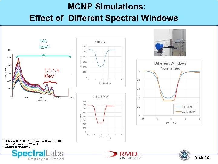 MCNP Simulations: Effect of Different Spectral Windows 140 ke. V+ 1. 1 -1. 4