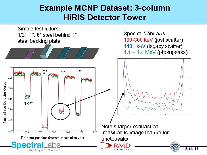 "Example MCNP Dataset: 3 -column Hi. RIS Detector Tower Simple test fixture: 1/2"", 1"","