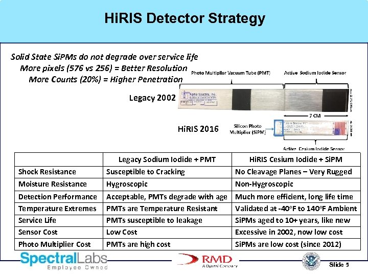 Hi. RIS Detector Strategy Solid State Si. PMs do not degrade over service life
