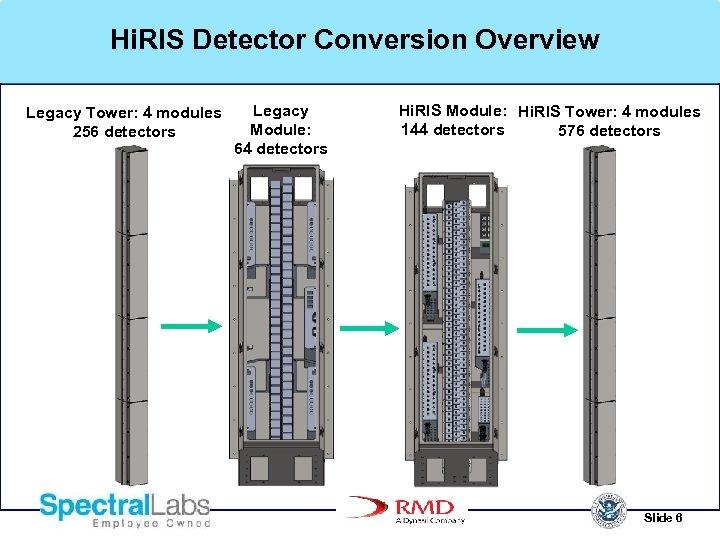 Hi. RIS Detector Conversion Overview Legacy Tower: 4 modules 256 detectors Legacy Module: 64