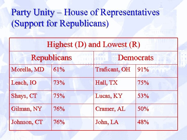 Party Unity – House of Representatives (Support for Republicans) Highest (D) and Lowest (R)