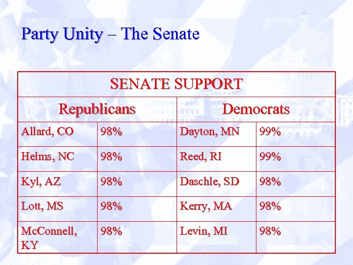 Party Unity – The Senate SENATE SUPPORT Republicans Democrats Allard, CO 98% Dayton, MN