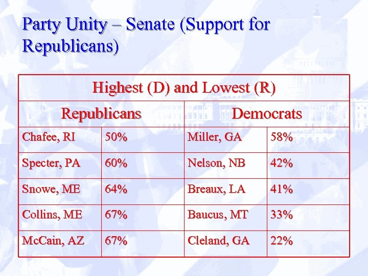 Party Unity – Senate (Support for Republicans) Highest (D) and Lowest (R) Republicans Democrats