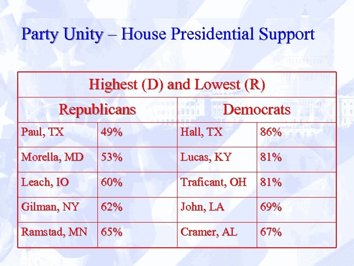 Party Unity – House Presidential Support Highest (D) and Lowest (R) Republicans Democrats Paul,