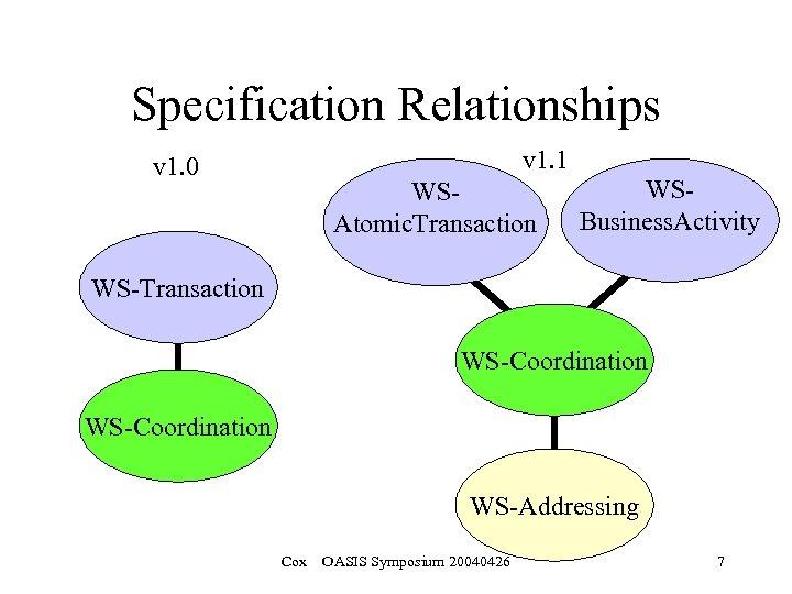 Specification Relationships v 1. 1 v 1. 0 WSAtomic. Transaction WSBusiness. Activity WS-Transaction WS-Coordination