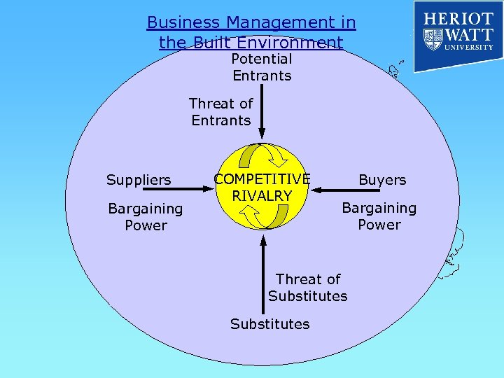 Business Management in the Built Environment Potential Entrants Threat of Entrants Suppliers Bargaining Power