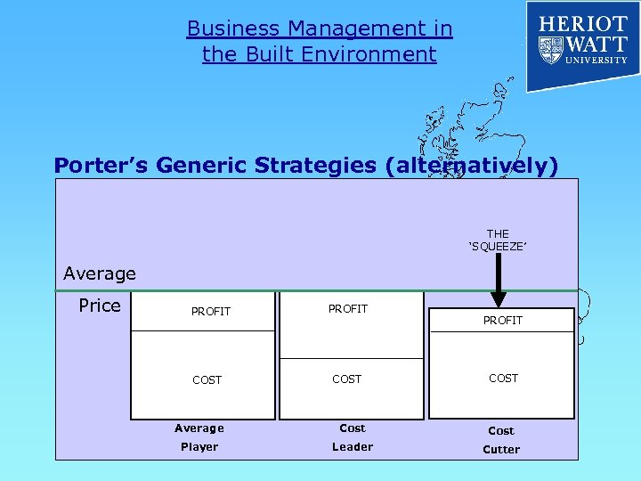 Business Management in the Built Environment Porter's Generic Strategies (alternatively) THE 'SQUEEZE' Average Price