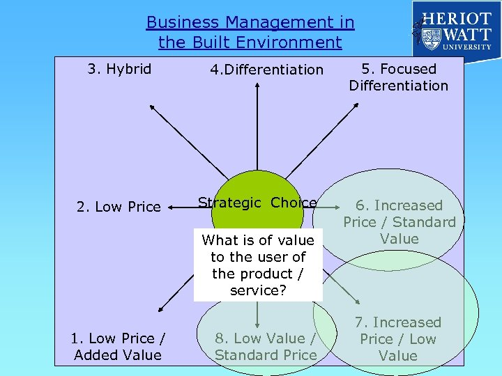 Business Management in the Built Environment 3. Hybrid 2. Low Price 4. Differentiation Strategic