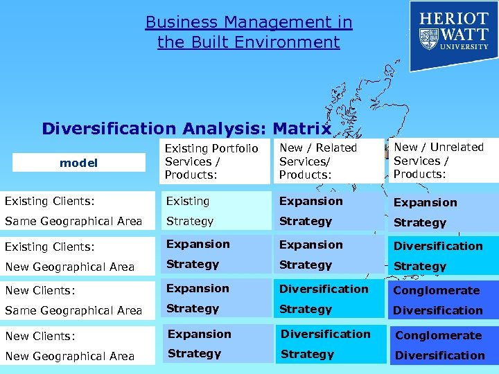 Business Management in the Built Environment Diversification Analysis: Matrix Existing Portfolio Services / Products:
