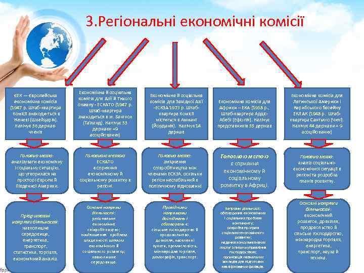 3. Регіональні економічні комісії ЄЕК — Європейська економічна комісія (1947 p. Штаб квартира Комісії
