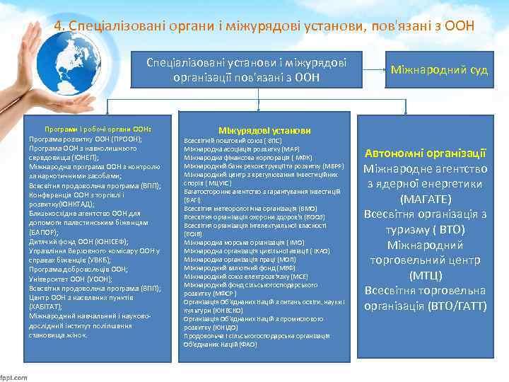 4. Спеціалізовані органи і міжурядові установи, пов'язані з ООН Спеціалізовані установи і міжурядові організації