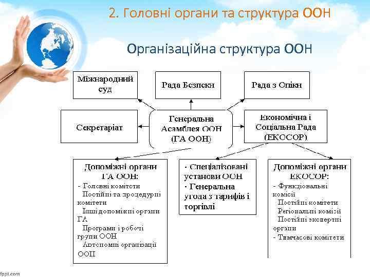2. Головні органи та структура ООН Організаційна структура ООН