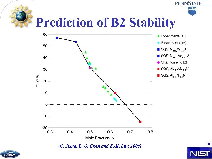 Prediction of B 2 Stability (C. Jiang, L. Q. Chen and Z. -K. Liu:
