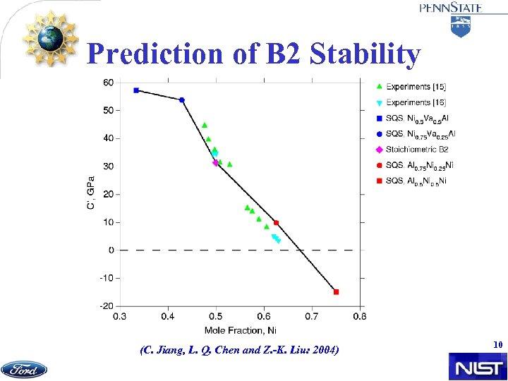 Prediction of B 2 Stability (C. Jiang, L. Q. Chen and Z. -K. Liu: