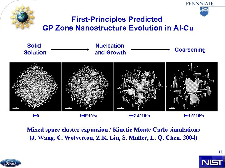 First-Principles Predicted GP Zone Nanostructure Evolution in Al-Cu Solid Solution t=0 Nucleation and Growth