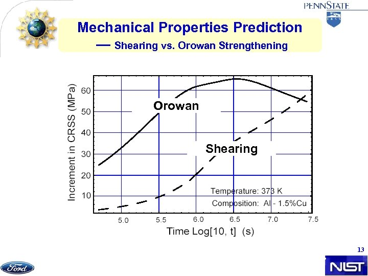 Mechanical Properties Prediction — Shearing vs. Orowan Strengthening Orowan Shearing Increment in CRSS from