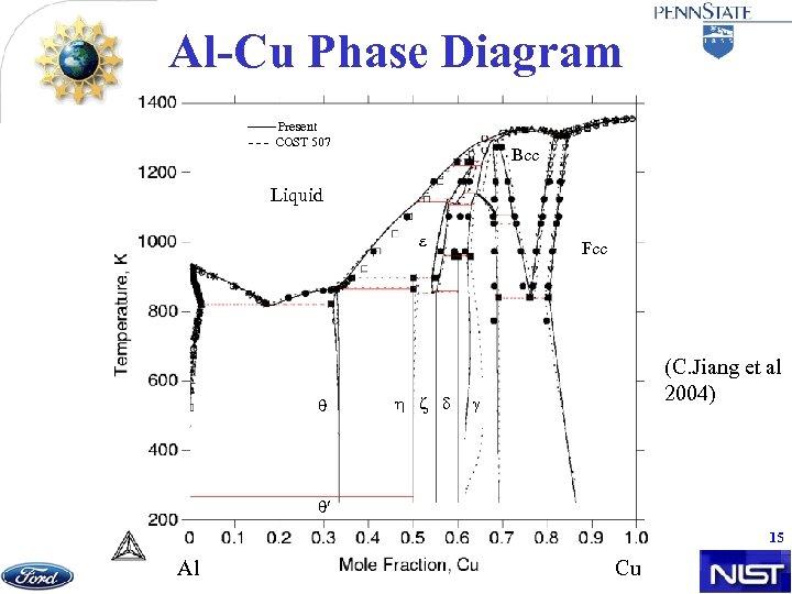Al-Cu Phase Diagram Present - - - COST 507 Bcc Liquid Fcc (C. Jiang