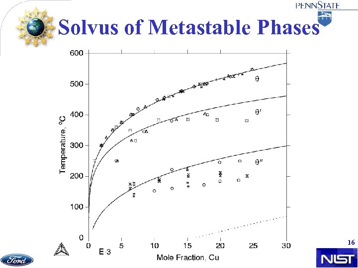 Solvus of Metastable Phases 16