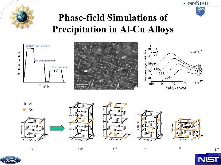 Phase-field Simulations of Precipitation in Al-Cu Alloys 17