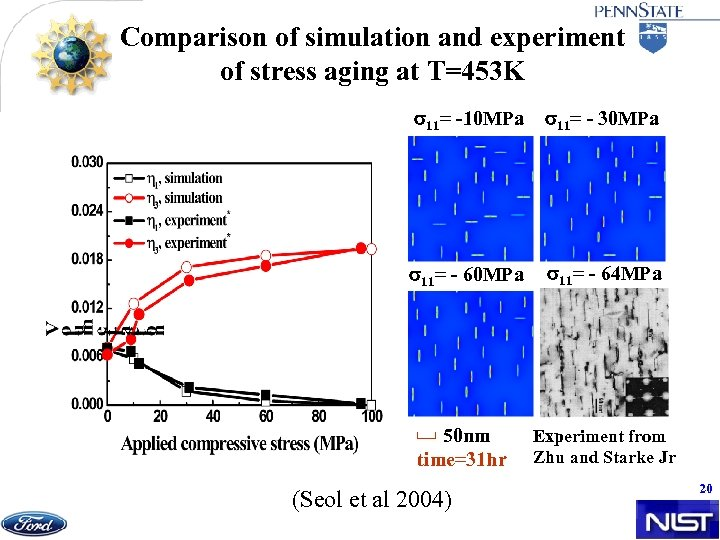 Comparison of simulation and experiment of stress aging at T=453 K s 11= -10