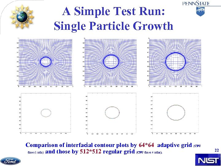 A Simple Test Run: Single Particle Growth Comparison of interfacial contour plots by 64*64