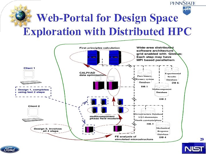 Web-Portal for Design Space Exploration with Distributed HPC 29