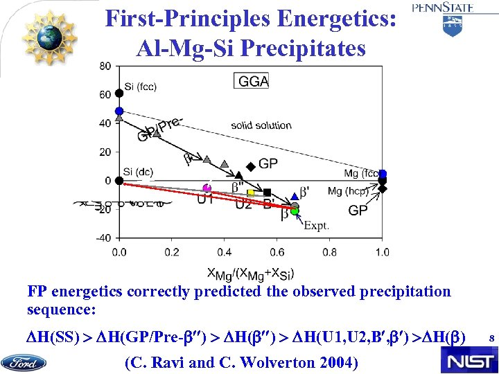 First-Principles Energetics: Al-Mg-Si Precipitates FP energetics correctly predicted the observed precipitation sequence: H(SS) H(GP/Pre-
