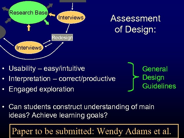 Research Base Interviews Assessment of Design: Redesign Interviews • Usability – easy/intuitive • Interpretation