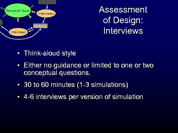 Research Base Interviews Redesign Interviews Assessment of Design: Interviews • Think-aloud style • Either