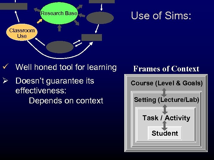 Research Base Use of Sims: Classroom Use ü Well honed tool for learning Ø