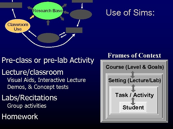Research Base Use of Sims: Classroom Use Pre-class or pre-lab Activity Lecture/classroom Visual Aids,
