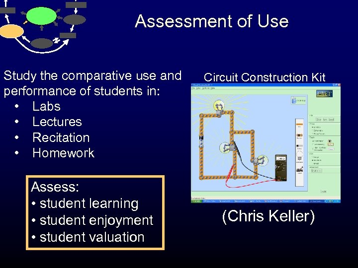 Assessment of Use Study the comparative use and performance of students in: • Labs