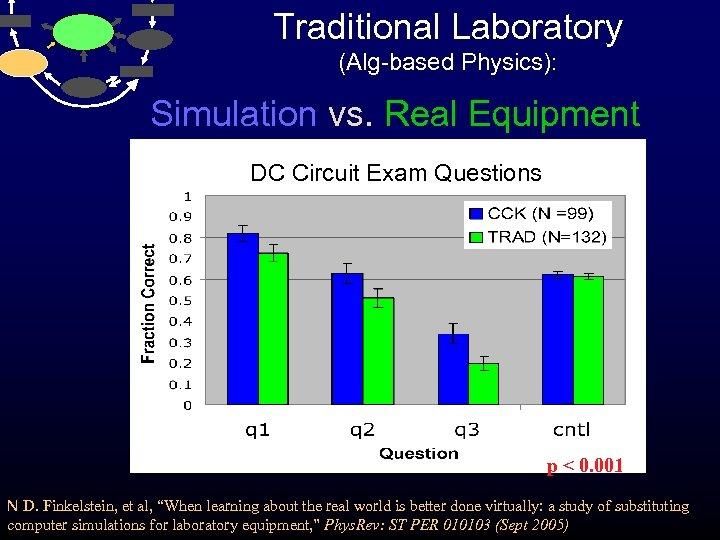 Traditional Laboratory (Alg-based Physics): Simulation vs. Real Equipment DC Circuit Exam Questions vs. p