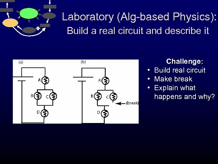 Laboratory (Alg-based Physics): Build a real circuit and describe it Challenge: • Build real