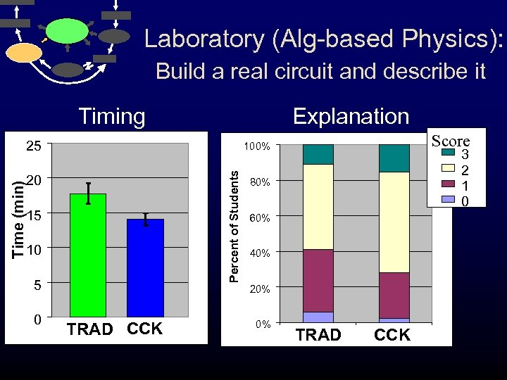 Laboratory (Alg-based Physics): Build a real circuit and describe it Timing Explanation 25 Percent