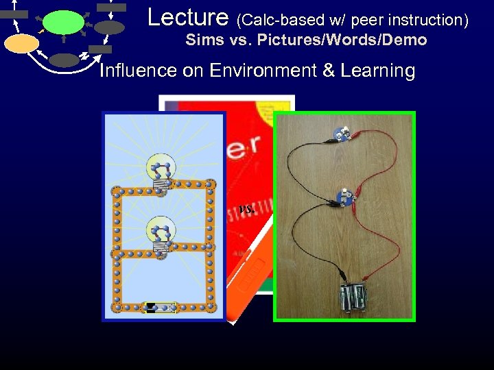 Lecture (Calc-based w/ peer instruction) Sims vs. Pictures/Words/Demo Influence on Environment & Learning vs.