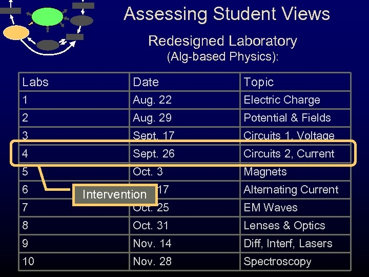 Assessing Student Views Redesigned Laboratory (Alg-based Physics): Labs Date Topic 1 Aug. 22 Electric