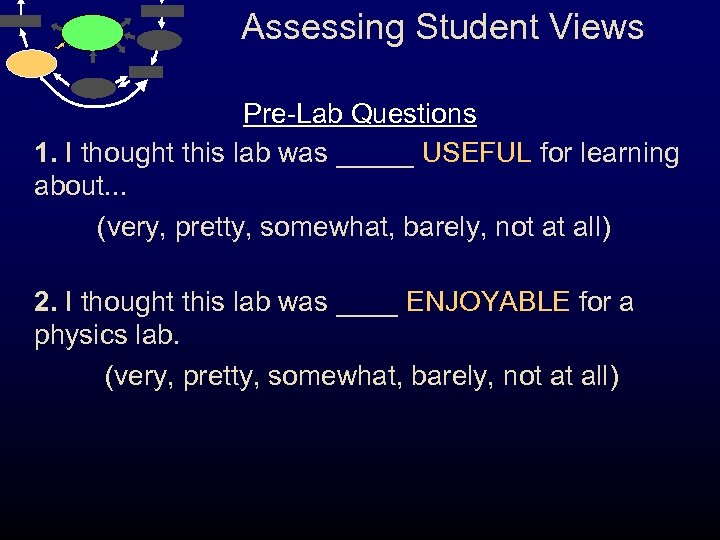 Assessing Student Views Pre-Lab Questions 1. I thought this lab was _____ USEFUL for