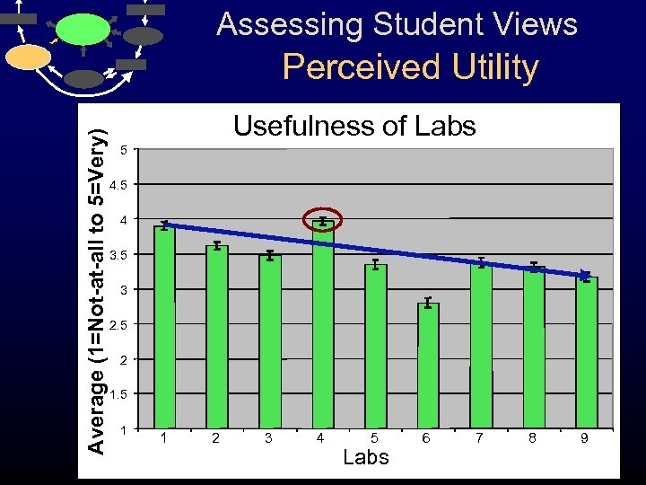 Assessing Student Views Average (1=Not-at-all to 5=Very) Perceived Utility Usefulness of Labs 5 4