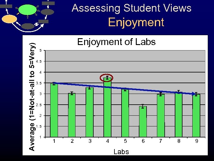 Assessing Student Views Average (1=Not-at-all to 5=Very) Enjoyment of Labs 5 4 3. 5