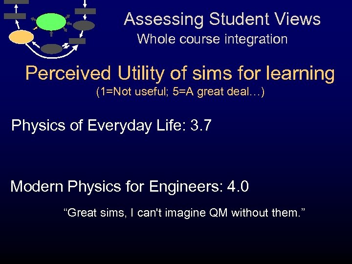 Assessing Student Views Whole course integration Perceived Utility of sims for learning (1=Not useful;