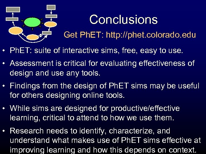 Conclusions Get Ph. ET: http: //phet. colorado. edu • Ph. ET: suite of interactive