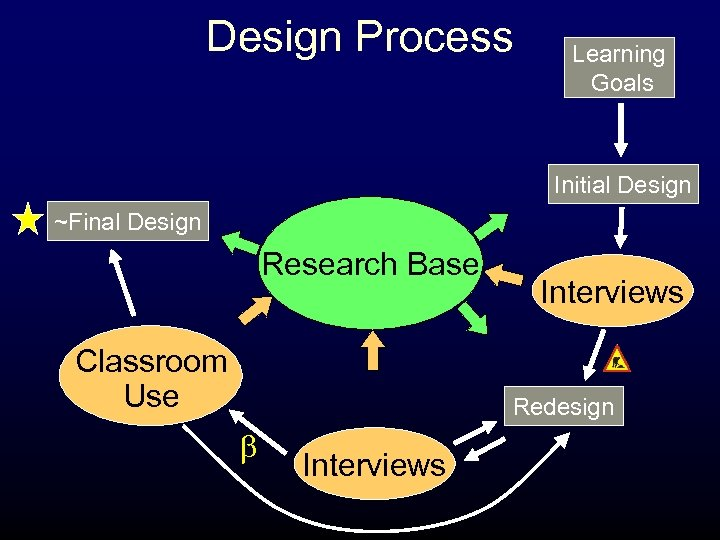 Design Process Learning Goals Initial Design ~Final Design Research Base Classroom Use Interviews Redesign