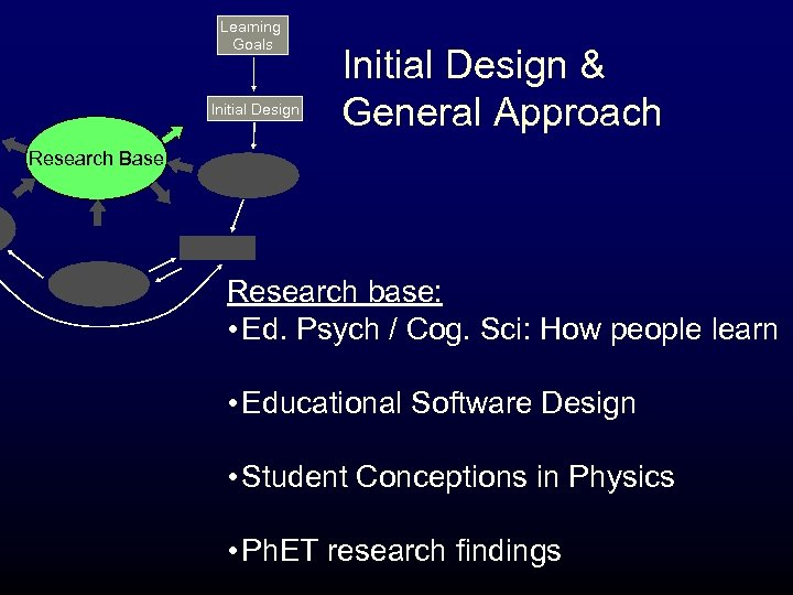 Learning Goals Initial Design & General Approach Research Base Research base: • Ed. Psych