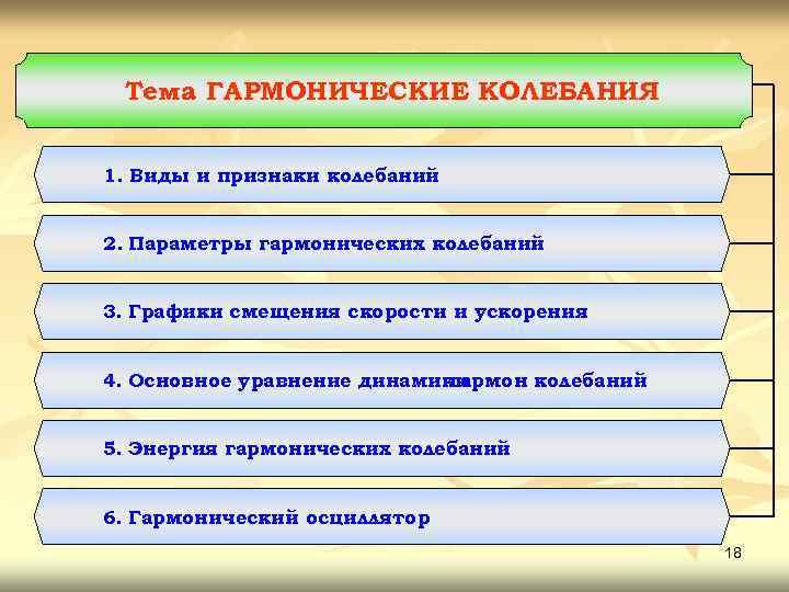Тема ГАРМОНИЧЕСКИЕ КОЛЕБАНИЯ. 1. Виды и признаки колебаний 2. Параметры гармонических колебаний 3. Графики