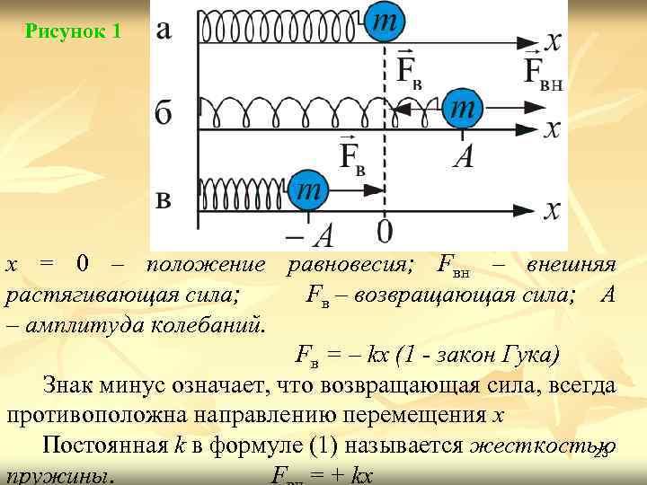 Рисунок 1 x = 0 – положение равновесия; Fвн – внешняя растягивающая сила; Fв